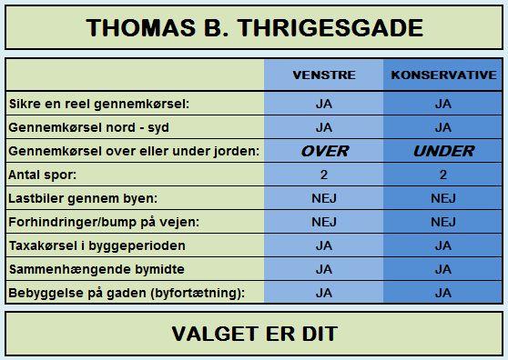 Thomas B. Thrigesgade - Valget er dit